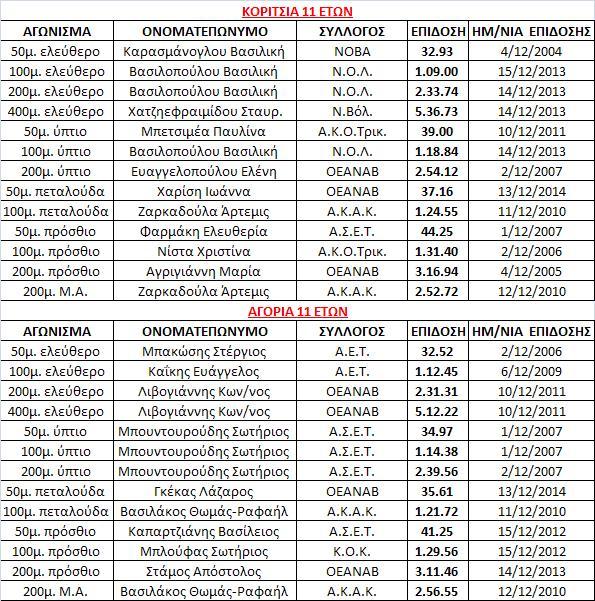Αθλητική Κολυμβητική Ακαδημία Καρδίτσας - Ρεκόρ αγώνων κολυμβητικών ΓΑΛΑΓΑΛΕΙΑ